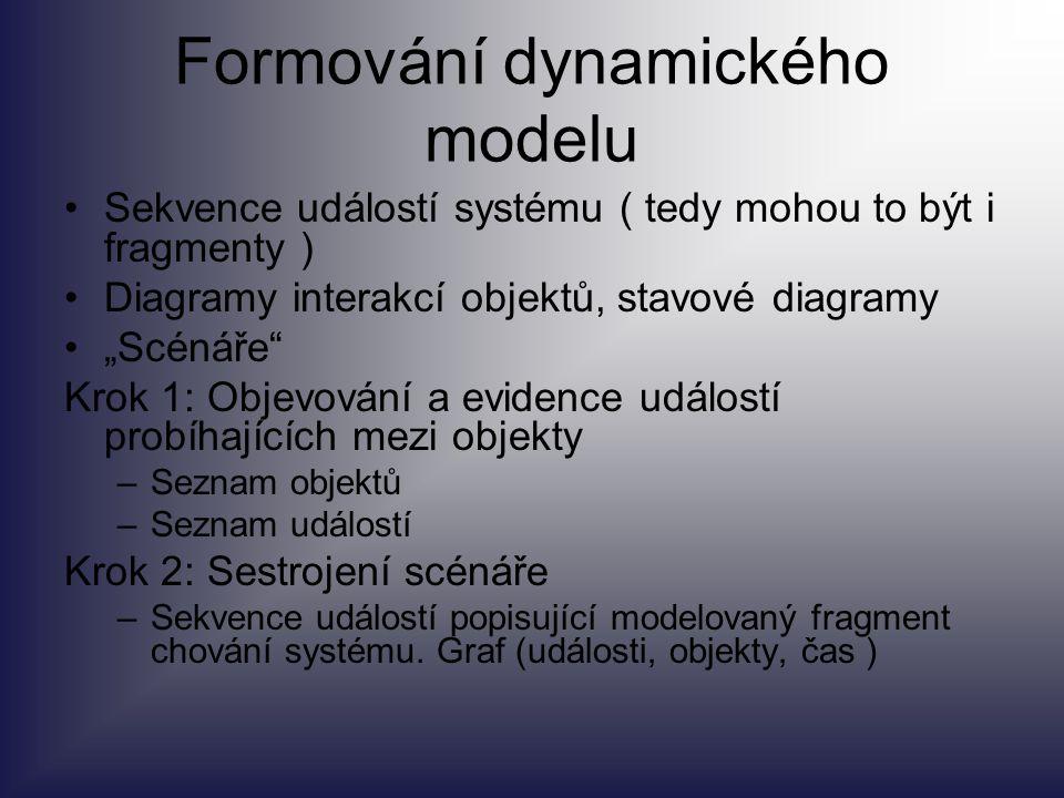 """Formování dynamického modelu Sekvence událostí systému ( tedy mohou to být i fragmenty ) Diagramy interakcí objektů, stavové diagramy """"Scénáře"""" Krok 1"""