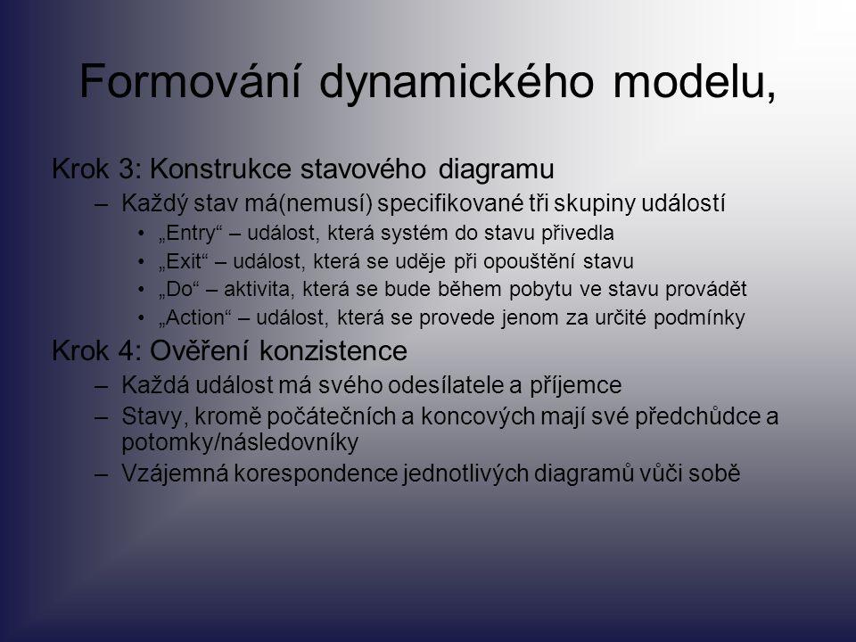 """Formování dynamického modelu, Krok 3: Konstrukce stavového diagramu –Každý stav má(nemusí) specifikované tři skupiny událostí """"Entry"""" – událost, která"""