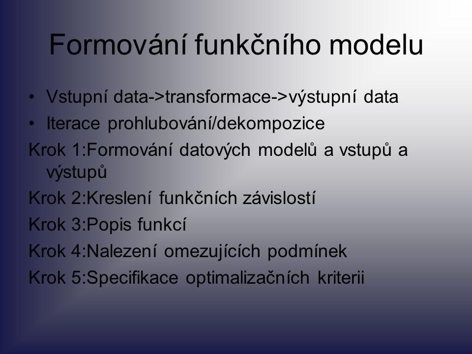 Formování funkčního modelu Vstupní data->transformace->výstupní data Iterace prohlubování/dekompozice Krok 1:Formování datových modelů a vstupů a výst