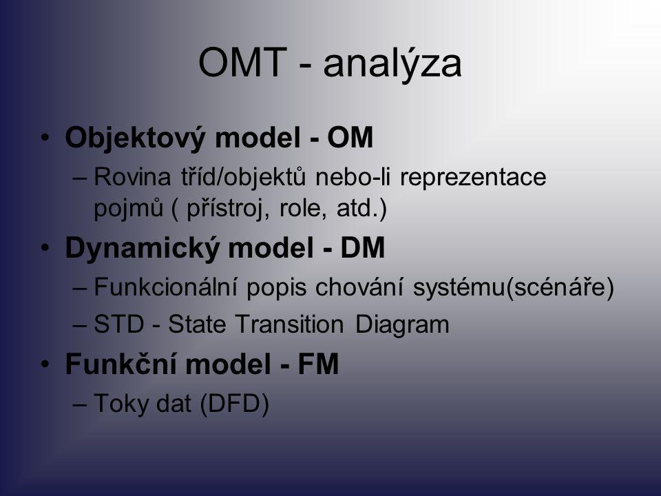 OMT - analýza Objektový model - OM –Rovina tříd/objektů nebo-li reprezentace pojmů ( přístroj, role, atd.) Dynamický model - DM –Funkcionální popis ch