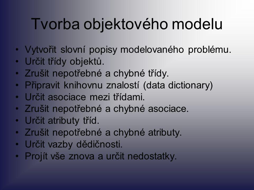 Tvorba objektového modelu Vytvořit slovní popisy modelovaného problému. Určit třídy objektů. Zrušit nepotřebné a chybné třídy. Připravit knihovnu znal