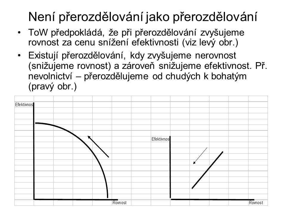 Není přerozdělování jako přerozdělování ToW předpokládá, že při přerozdělování zvyšujeme rovnost za cenu snížení efektivnosti (viz levý obr.) Existuj