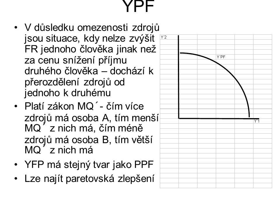 YPF V důsledku omezenosti zdrojů jsou situace, kdy nelze zvýšit FR jednoho člověka jinak než za cenu snížení příjmu druhého člověka – dochází k přerozdělení zdrojů od jednoho k druhému Platí zákon MQ´- čím více zdrojů má osoba A, tím menší MQ´ z nich má, čím méně zdrojů má osoba B, tím větší MQ´ z nich má YFP má stejný tvar jako PPF Lze najít paretovská zlepšení