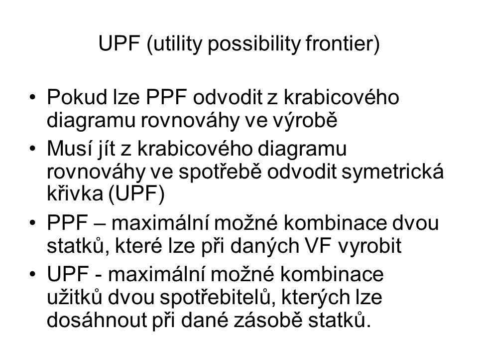 UPF (utility possibility frontier) Pokud lze PPF odvodit z krabicového diagramu rovnováhy ve výrobě Musí jít z krabicového diagramu rovnováhy ve spot