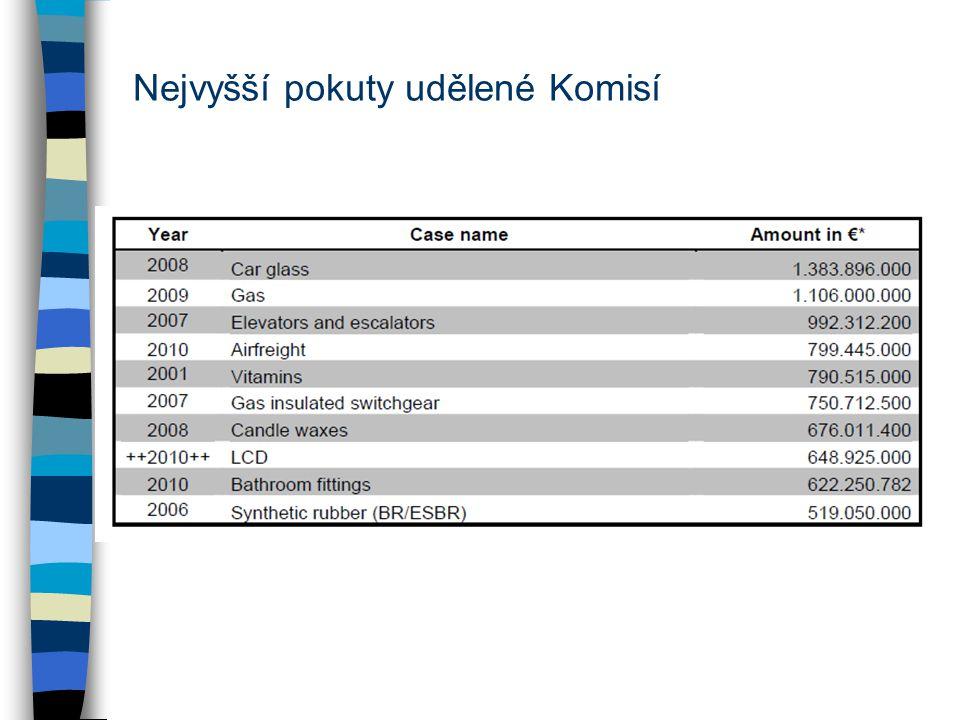 Nejvyšší pokuty udělené Komisí