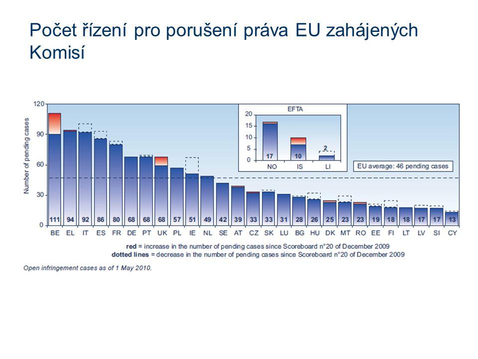 Počet řízení pro porušení práva EU zahájených Komisí
