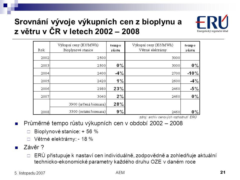 AEM21 5. listopadu 2007 Srovnání vývoje výkupních cen z bioplynu a z větru v ČR v letech 2002 – 2008 zdroj: archiv cenových rozhodnutí ERÚ Průměrné te