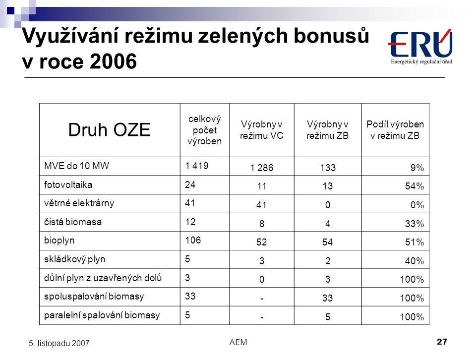 AEM27 5. listopadu 2007 Využívání režimu zelených bonusů v roce 2006 Druh OZE celkový počet výroben Výrobny v režimu VC Výrobny v režimu ZB Podíl výro