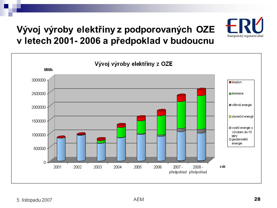 AEM28 5. listopadu 2007 Vývoj výroby elektřiny z podporovaných OZE v letech 2001- 2006 a předpoklad v budoucnu