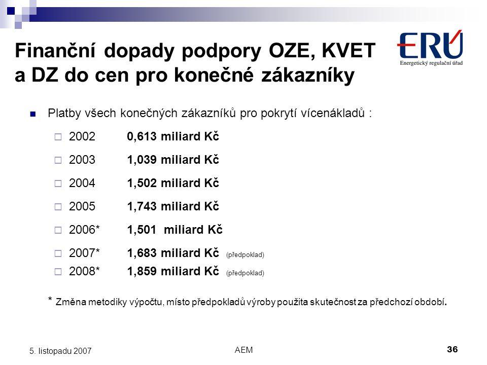 AEM36 5. listopadu 2007 Finanční dopady podpory OZE, KVET a DZ do cen pro konečné zákazníky Platby všech konečných zákazníků pro pokrytí vícenákladů :