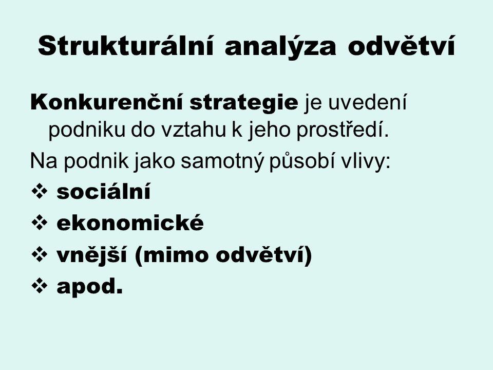 Strukturální analýza odvětví Konkurenční strategie je uvedení podniku do vztahu k jeho prostředí. Na podnik jako samotný působí vlivy:  sociální  ek
