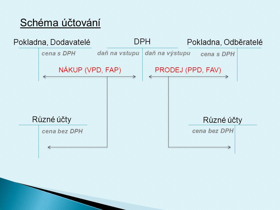 Schéma účtování Pokladna, Dodavatelé DPH Pokladna, Odběratelé Různé účty daň na vstupudaň na výstupu cena s DPH cena bez DPH NÁKUP (VPD, FAP) PRODEJ (PPD, FAV)