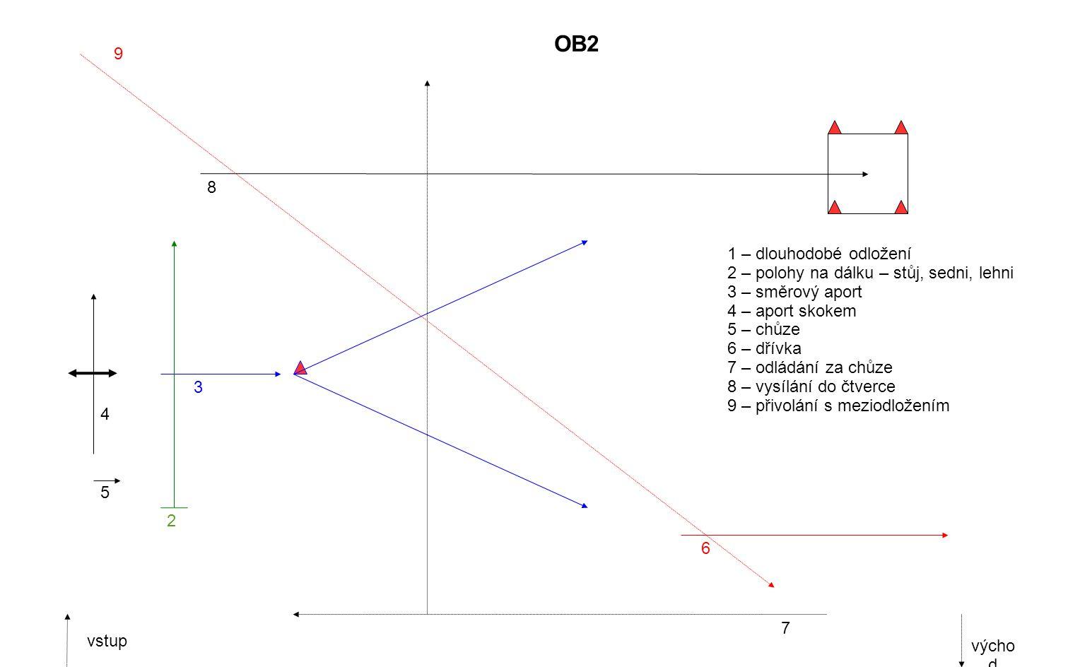 5 2 3 4 6 7 9 8 1 – dlouhodobé odložení 2 – polohy na dálku – stůj, sedni, lehni 3 – směrový aport 4 – aport skokem 5 – chůze 6 – dřívka 7 – odládání za chůze 8 – vysílání do čtverce 9 – přivolání s meziodložením vstup výcho d OB2