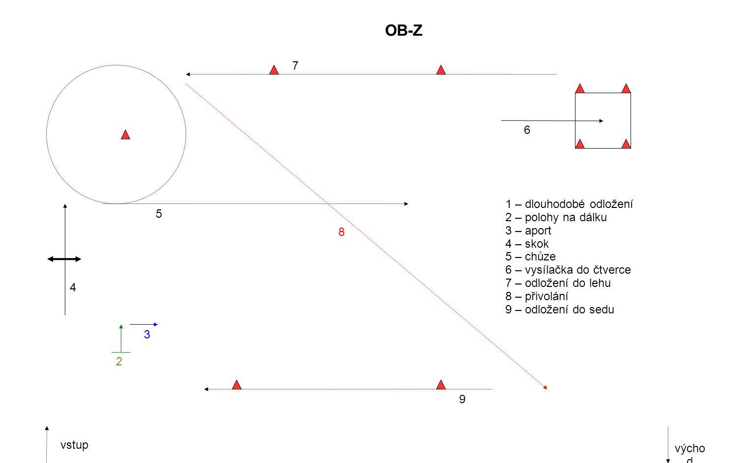 2 3 4 7 6 1 – dlouhodobé odložení 2 – polohy na dálku 3 – aport 4 – skok 5 – chůze 6 – vysílačka do čtverce 7 – odložení do lehu 8 – přivolání 9 – odložení do sedu vstup výcho d OB-Z 5 8 9