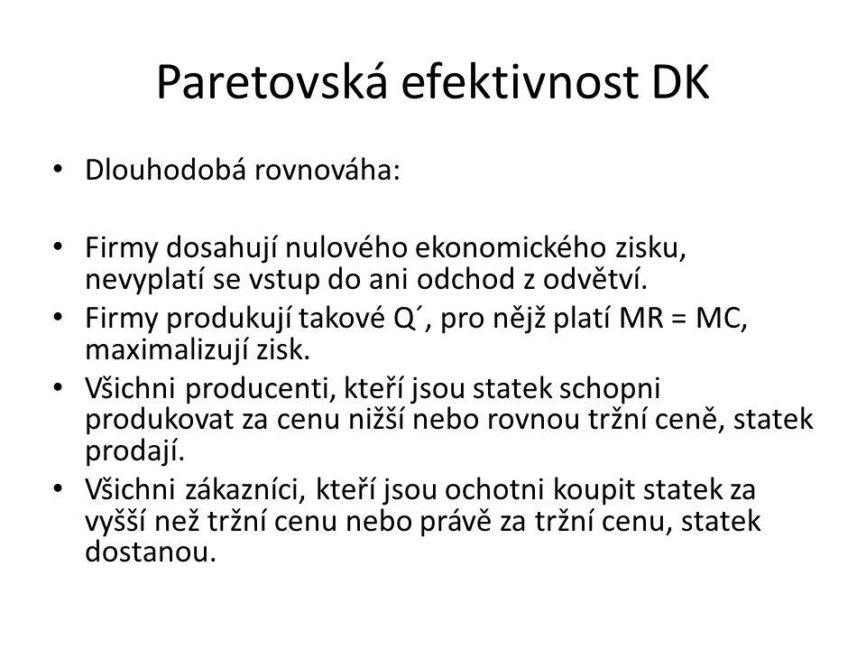 Paretovská efektivnost DK Dlouhodobá rovnováha: Firmy dosahují nulového ekonomického zisku, nevyplatí se vstup do ani odchod z odvětví.
