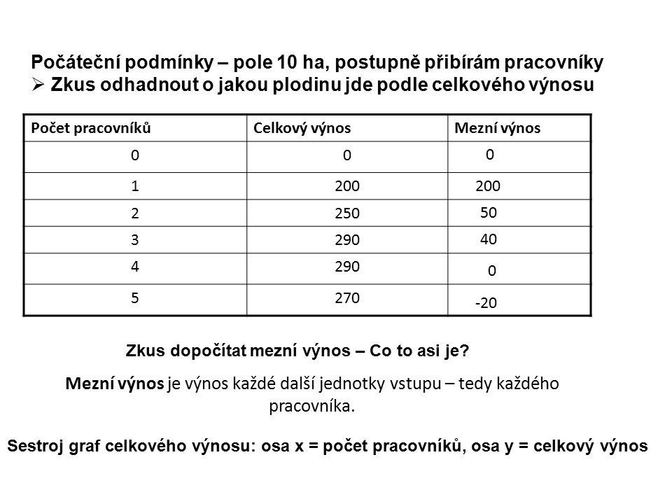 Počet pracovníkůCelkový výnosMezní výnos 00 1200 2250 3290 4 5270 Počáteční podmínky – pole 10 ha, postupně přibírám pracovníky  Zkus odhadnout o jakou plodinu jde podle celkového výnosu Sestroj graf celkového výnosu: osa x = počet pracovníků, osa y = celkový výnos Zkus dopočítat mezní výnos – Co to asi je.
