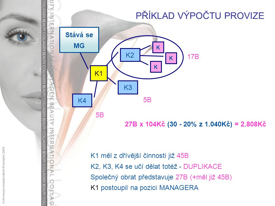 Ochrona praw autorskich © sierpień 2004 K K1 měl z dřívější činnosti již 45B K2, K3, K4 se učí dělat totéž - DUPLIKACE Společný obrat představuje 27B (+měl již 45B) K1 postoupil na pozici MANAGERA Stává se MG K3 K4 K K K2 K1 17B 5B PŘÍKLAD VÝPOČTU PROVIZE 27B x 104Kč (30 - 20% z 1.040Kč) = 2.808Kč