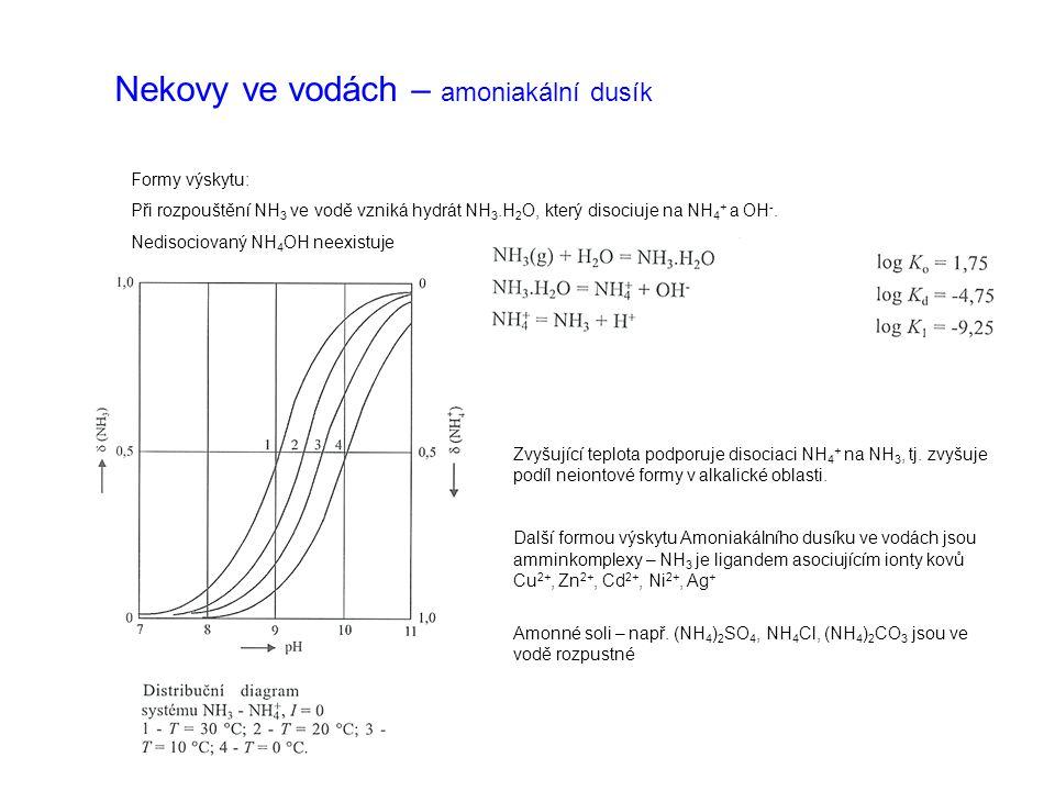 Nekovy ve vodách – amoniakální dusík Formy výskytu: Při rozpouštění NH 3 ve vodě vzniká hydrát NH 3.H 2 O, který disociuje na NH 4 + a OH -. Nedisocio