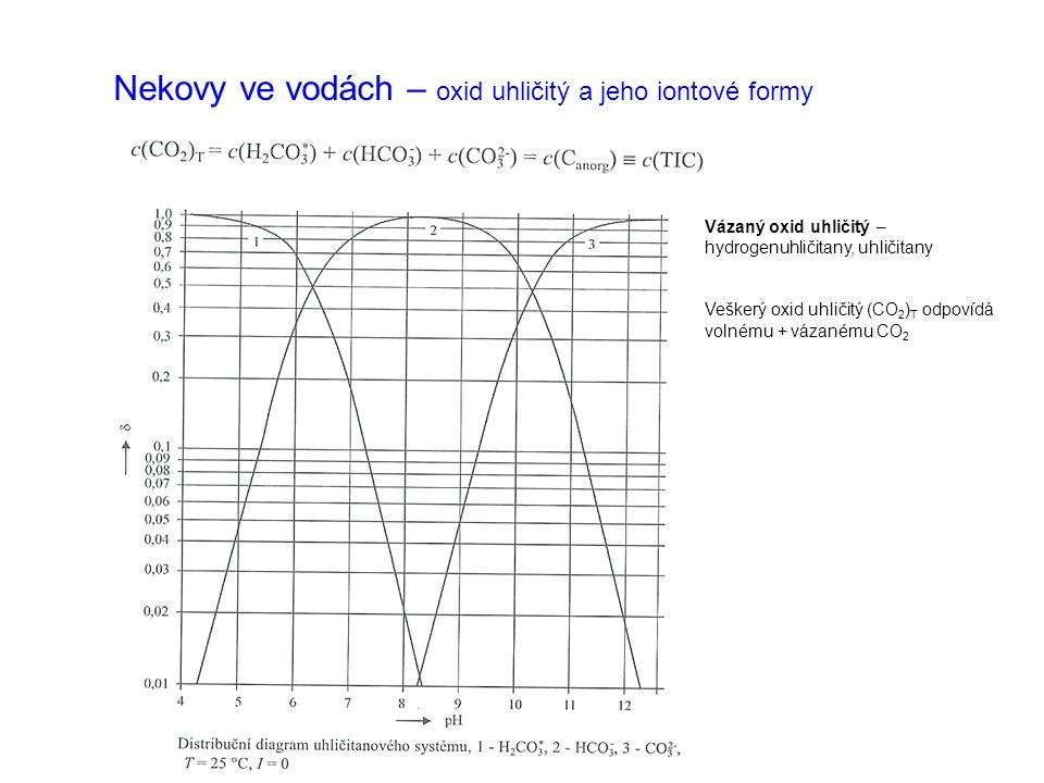 Nekovy ve vodách – oxid uhličitý a jeho iontové formy Kromě jednoduchých hydrogenuhličitanů HCO 3 - a uhličitanů CO 3 2- (v menší míře – pouze při vysokém pH viz distribuční diagram, následně se srážejí v málo rozpustných formách CaCO 3 apod.) se ve vodách vyskytují iontové asociáty - komplexy Rozklad hydrogenuhličitanů zahříváním vody