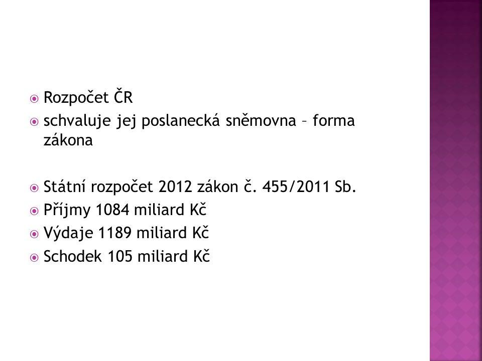  Rozpočet ČR  schvaluje jej poslanecká sněmovna – forma zákona  Státní rozpočet 2012 zákon č. 455/2011 Sb.  Příjmy 1084 miliard Kč  Výdaje 1189 m