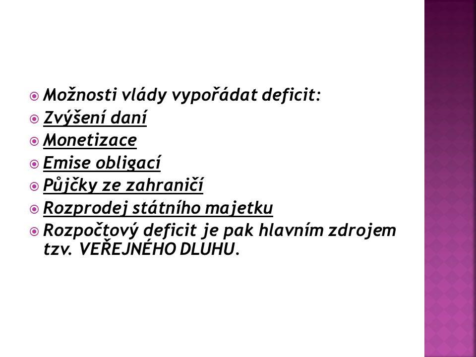  Možnosti vlády vypořádat deficit:  Zvýšení daní  Monetizace  Emise obligací  Půjčky ze zahraničí  Rozprodej státního majetku  Rozpočtový defic