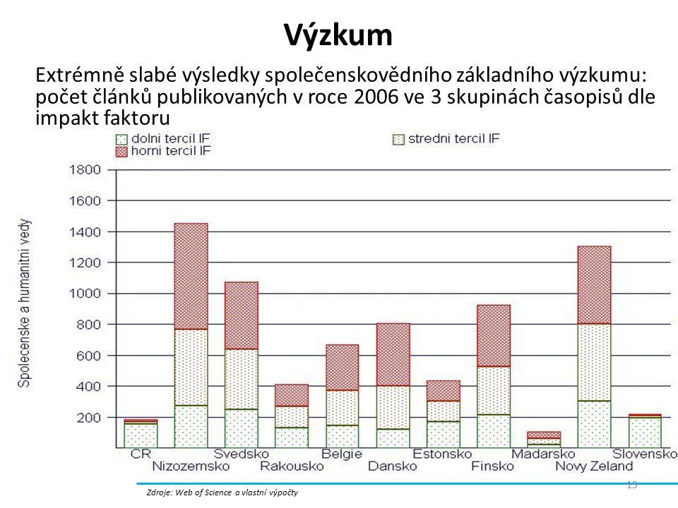 Výzkum Zdroje: Web of Science a vlastní výpočty Extrémně slabé výsledky společenskovědního základního výzkumu: počet článků publikovaných v roce 2006 ve 3 skupinách časopisů dle impakt faktoru 15