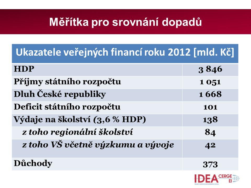 Měřítka pro srovnání dopadů Ukazatele veřejných financí roku 2012 [mld.