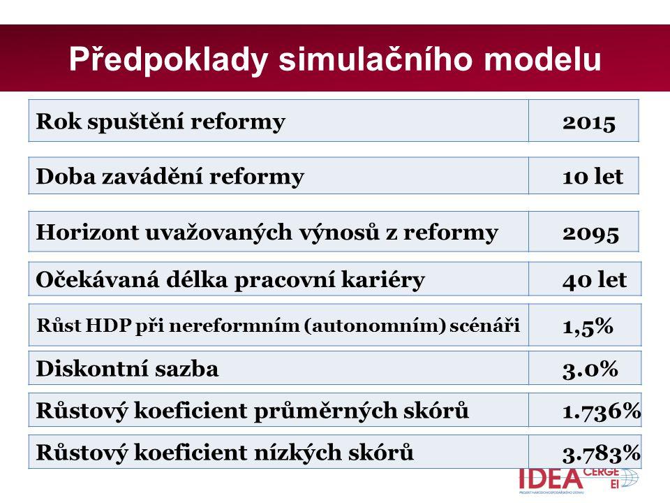 Předpoklady simulačního modelu Rok spuštění reformy2015 Doba zavádění reformy10 let Horizont uvažovaných výnosů z reformy2095 Růst HDP při nereformním (autonomním) scénáři 1,5% Očekávaná délka pracovní kariéry40 let Diskontní sazba3.0% Růstový koeficient průměrných skórů1.736% Růstový koeficient nízkých skórů 3.783%