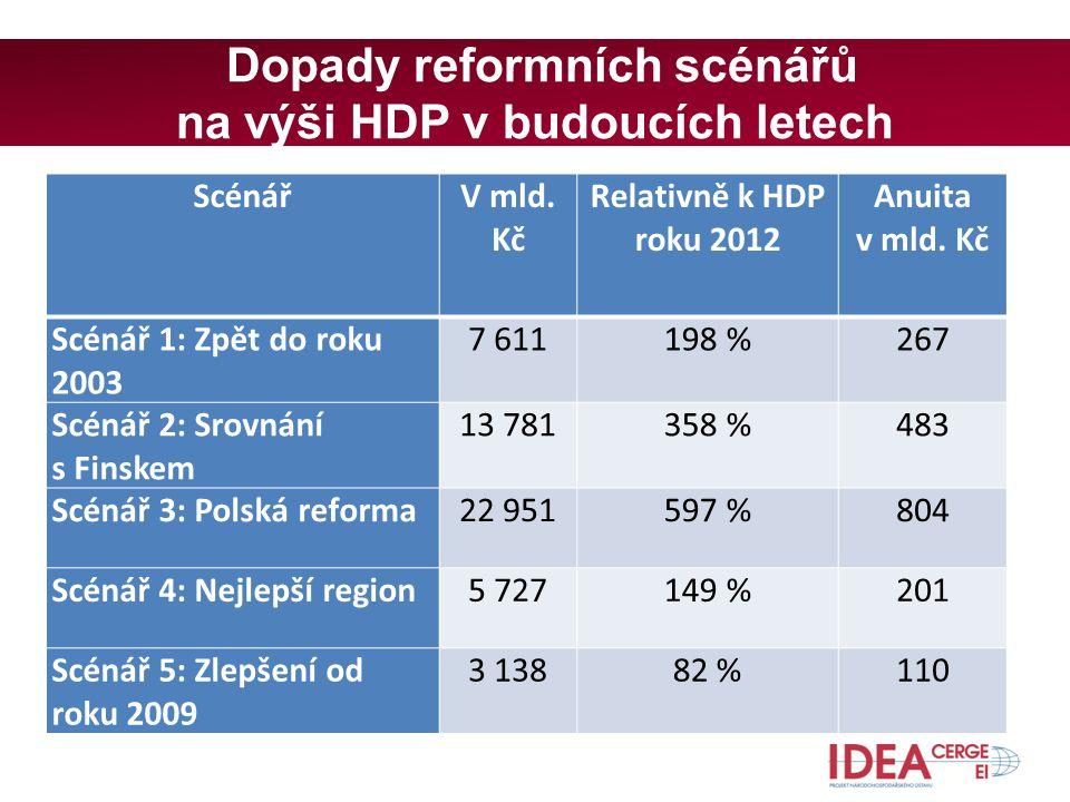 Dopady reformních scénářů na výši HDP v budoucích letech ScénářV mld.