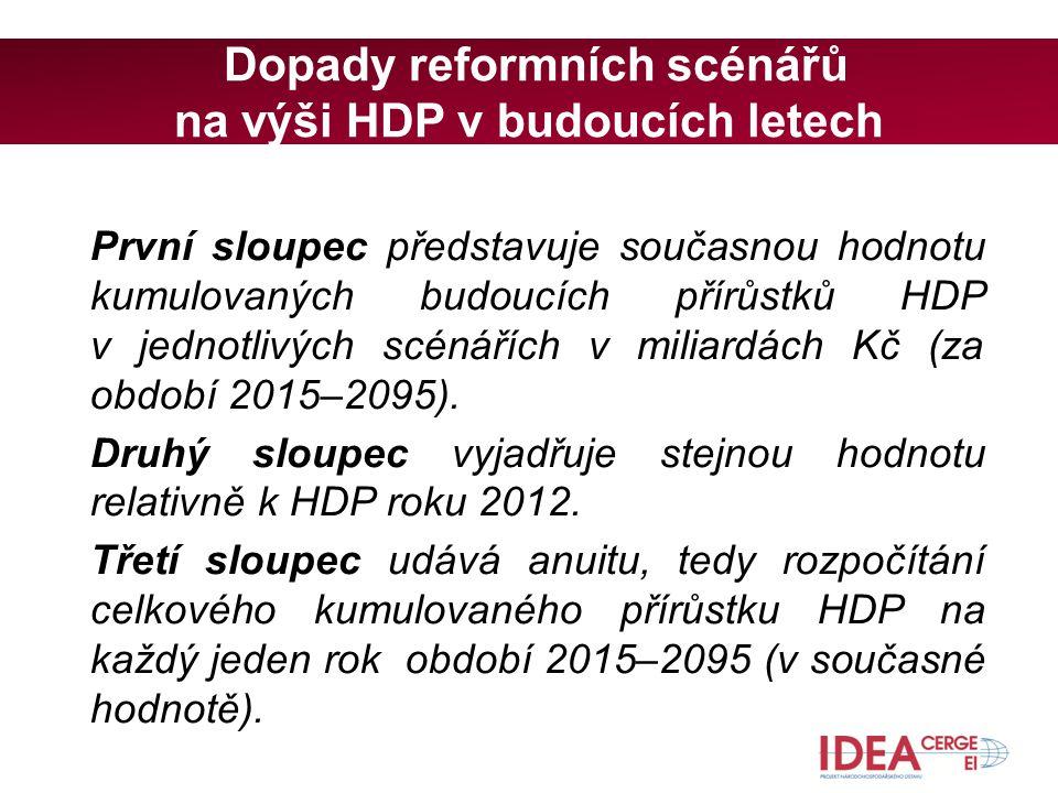 Dopady reformních scénářů na výši HDP v budoucích letech První sloupec představuje současnou hodnotu kumulovaných budoucích přírůstků HDP v jednotlivých scénářích v miliardách Kč (za období 2015–2095).