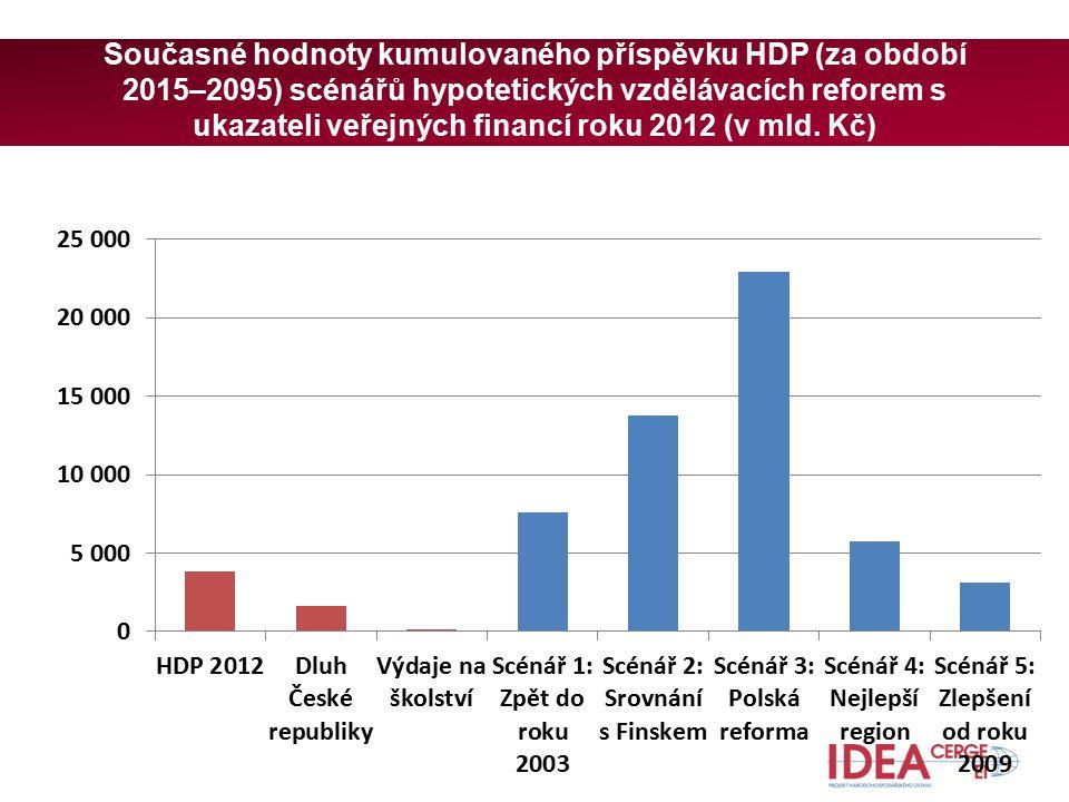 Současné hodnoty kumulovaného příspěvku HDP (za období 2015–2095) scénářů hypotetických vzdělávacích reforem s ukazateli veřejných financí roku 2012 (v mld.