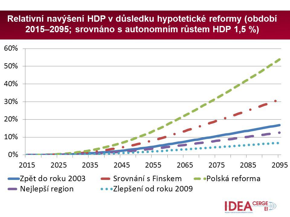 Relativní navýšení HDP v důsledku hypotetické reformy (období 2015–2095; srovnáno s autonomním růstem HDP 1,5 %)