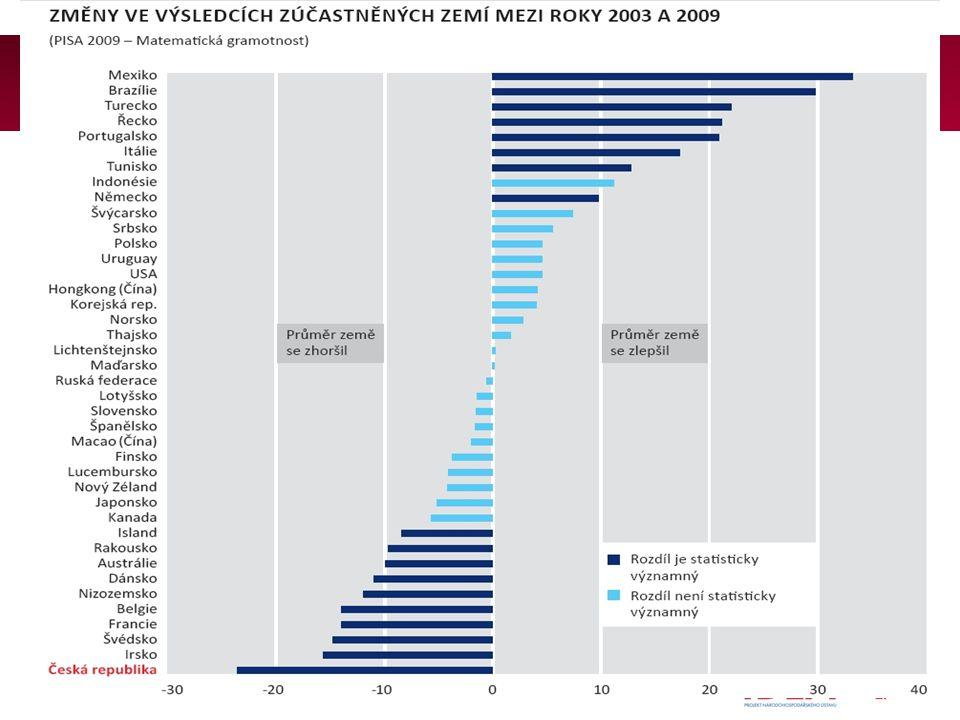 17.5% Zdroj: Národní zpráva Hlavní zjištění výzkumu PISA 2009: Umíme ještě číst , ÚIV, 2010.