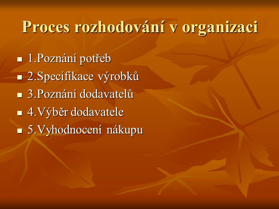 Proces rozhodování v organizaci 1.Poznání potřeb 1.Poznání potřeb 2.Specifikace výrobků 2.Specifikace výrobků 3.Poznání dodavatelů 3.Poznání dodavatel