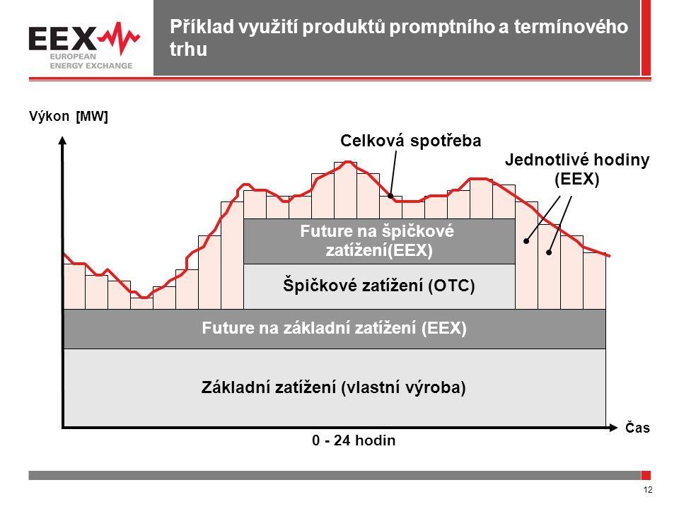 12 Příklad využití produktů promptního a termínového trhu Základní zatížení (vlastní výroba) Future na špičkové zatížení(EEX) Future na základní zatížení (EEX) Špičkové zatížení (OTC) 0 - 24 hodin Jednotlivé hodiny (EEX) Celková spotřeba Výkon [MW] Čas