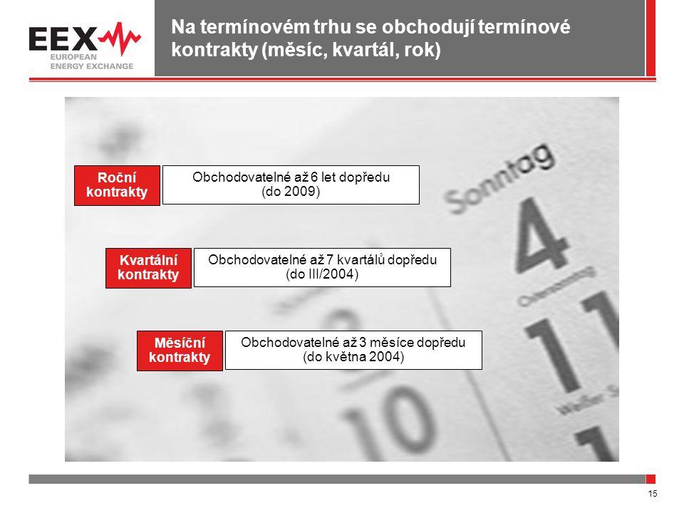 15 Na termínovém trhu se obchodují termínové kontrakty (měsíc, kvartál, rok) Obchodovatelné až 6 let dopředu (do 2009) Roční kontrakty Obchodovatelné až 7 kvartálů dopředu (do III/2004) Kvartální kontrakty Obchodovatelné až 3 měsíce dopředu (do května 2004) Měsíční kontrakty