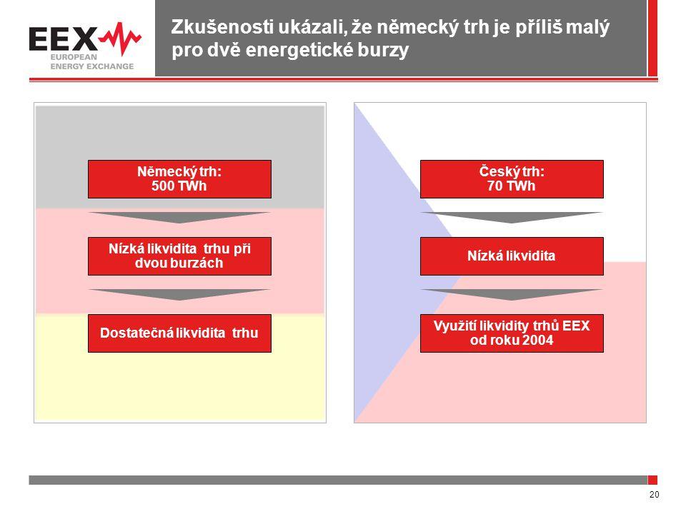 20 Zkušenosti ukázali, že německý trh je příliš malý pro dvě energetické burzy Nízká likvidita trhu při dvou burzách Dostatečná likvidita trhu Německý trh: 500 TWh Nízká likvidita Využití likvidity trhů EEX od roku 2004 Český trh: 70 TWh