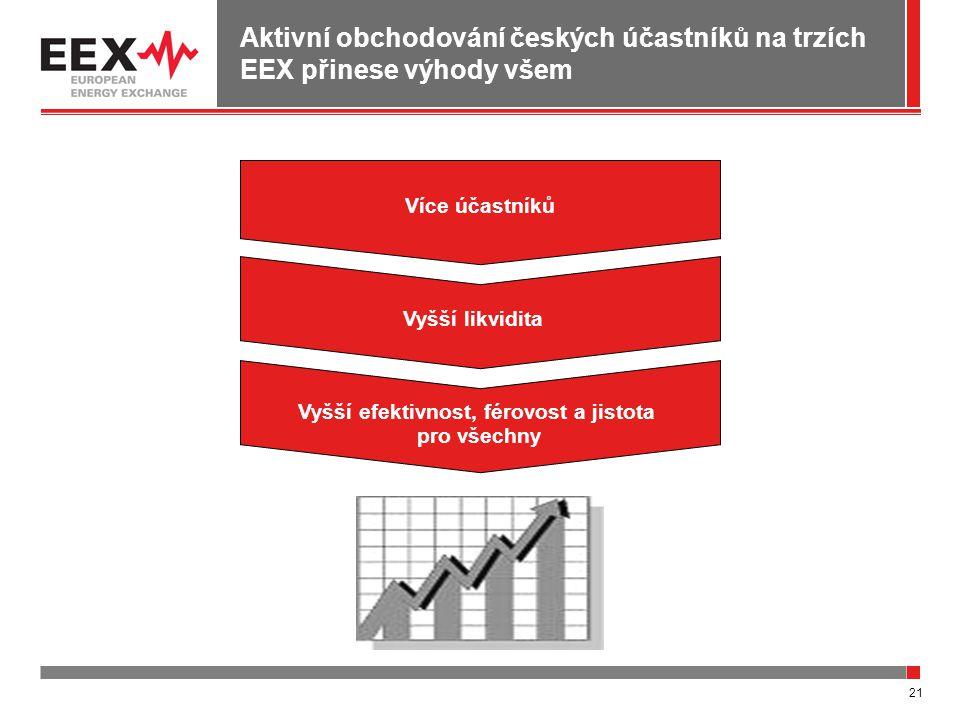 21 Aktivní obchodování českých účastníků na trzích EEX přinese výhody všem Více účastník ů Vyšší likvidita Vyšší efektivnost, férovost a jistota pro v