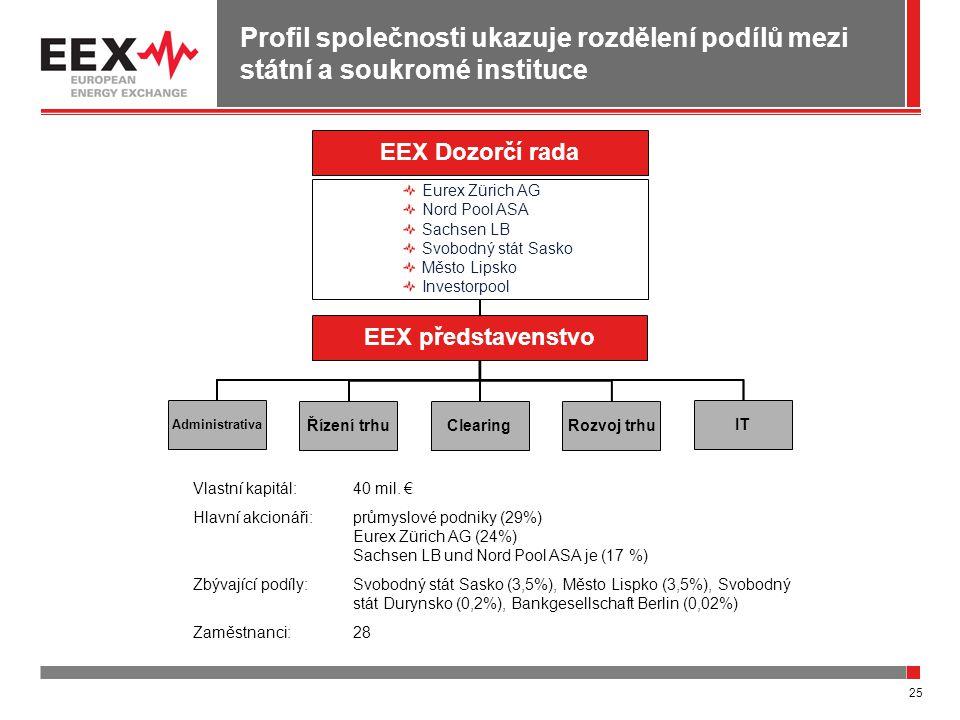 25 Profil společnosti ukazuje rozdělení podílů mezi státní a soukromé instituce Eurex Zürich AG Nord Pool ASA Sachsen LB Svobodný stát Sasko Město Lip