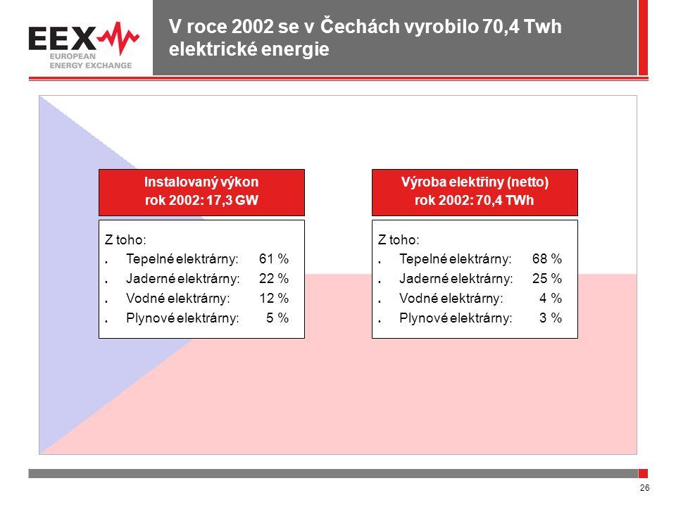 26 V roce 2002 se v Čechách vyrobilo 70,4 Twh elektrické energie Instalovaný výkon rok 2002: 17,3 GW Z toho: Tepelné elektrárny:61 % Jaderné elektrárny:22 % Vodné elektrárny:12 % Plynové elektrárny: 5 % Výroba elektřiny (netto) rok 2002: 70,4 TWh Z toho: Tepelné elektrárny:68 % Jaderné elektrárny:25 % Vodné elektrárny: 4 % Plynové elektrárny: 3 %
