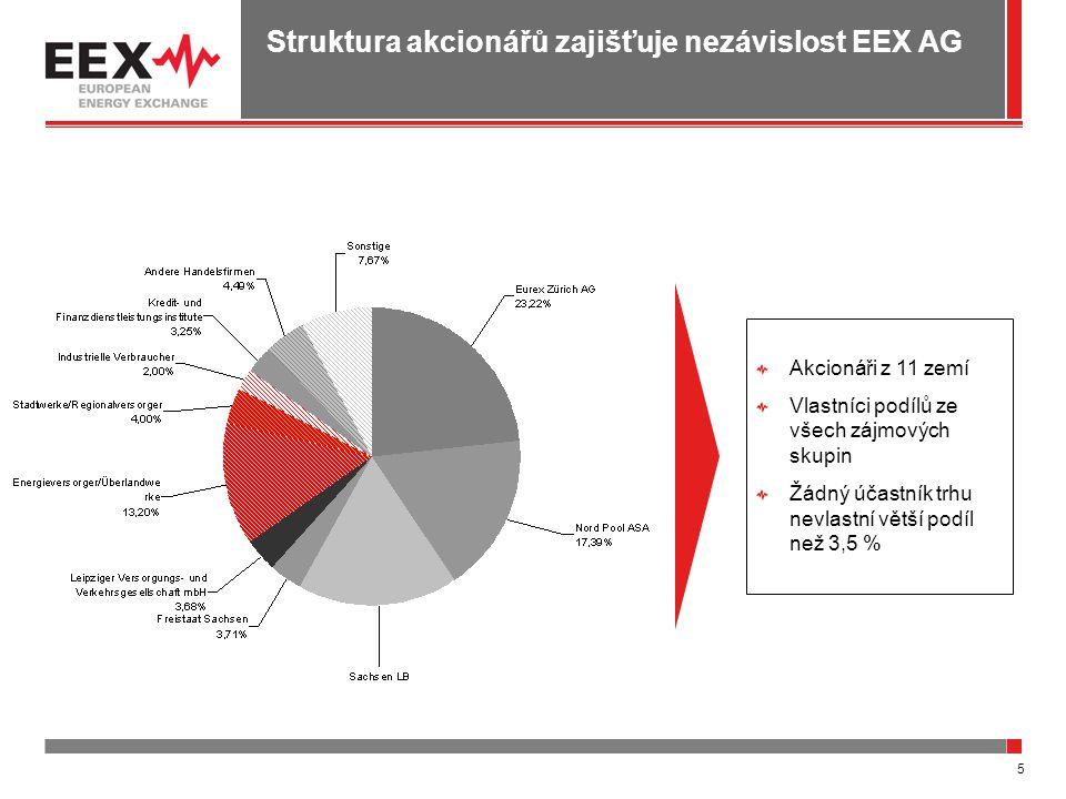 5 Struktura akcionářů zajišťuje nezávislost EEX AG Akcionáři z 11 zemí Vlastníci podílů ze všech zájmových skupin Žádný účastník trhu nevlastní větší podíl než 3,5 %