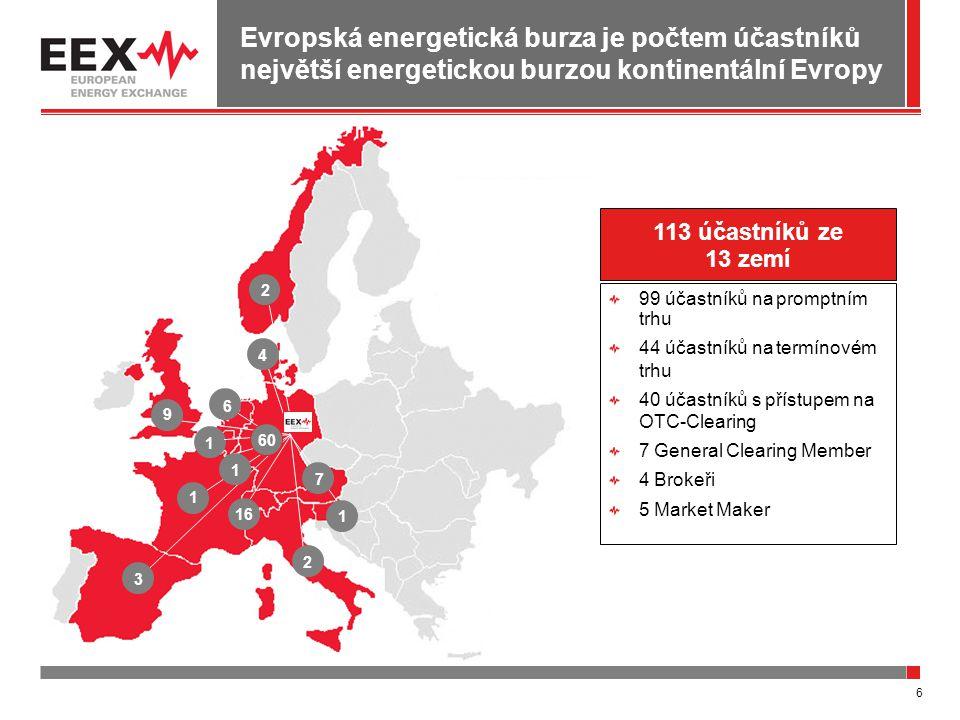 6 Evropská energetická burza je počtem účastníků největší energetickou burzou kontinentální Evropy 2 4 9 1 6 1 3 16 2 1 60 7 1 113 účastníků ze 13 zem