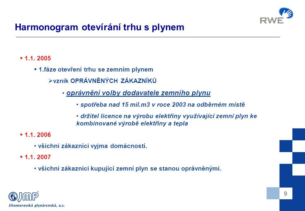 10 Práva a povinnosti oprávněného zákazníka Práva:  Volba dodavatele zemního plynu.