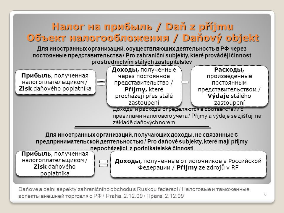 Daňové a celní aspekty zahraničního obchodu s Ruskou federací Налог на прибыль / Daň z příjmu Объект налогообложения / Daňový objekt 6 Daňové a celní