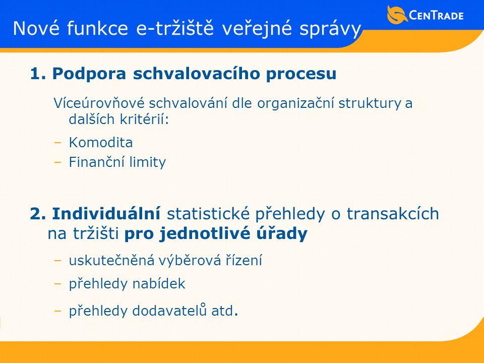 1. Podpora schvalovacího procesu Víceúrovňové schvalování dle organizační struktury a dalších kritérií: –Komodita –Finanční limity 2. Individuální sta