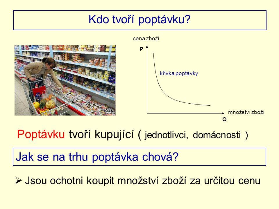 Kdo tvoří poptávku? Poptávku tvoří kupující ( jednotlivci, domácnosti ) P Q cena zboží množství zboží křivka poptávky Jak se na trhu poptávka chová? 