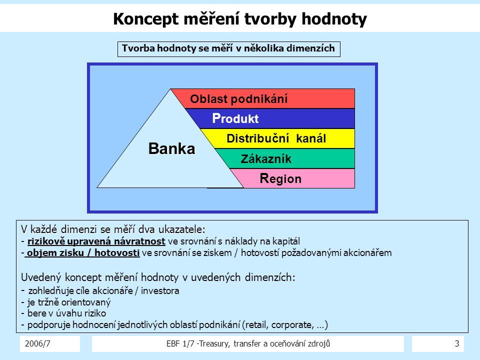 2006/7EBF 1/7 -Treasury, transfer a oceňování zdrojů3 Koncept měření tvorby hodnoty V každé dimenzi se měří dva ukazatele: - V každé dimenzi se měří dva ukazatele: - rizikově upravená návratnost ve srovnání s náklady na kapitál - objem zisku / hotovosti ve srovnání se ziskem / hotovostí požadovanými akcionářem Uvedený koncept měření hodnoty v uvedených dimenzích: - zohledňuje cíle akcionáře / investora - je tržně orientovaný - bere v úvahu riziko - podporuje hodnocení jednotlivých oblastí podnikání (retail, corporate, …) R egion Zákazník Distribuční kanál Oblast podnikání P rodukt Banka Tvorba hodnoty se měří v několika dimenzích