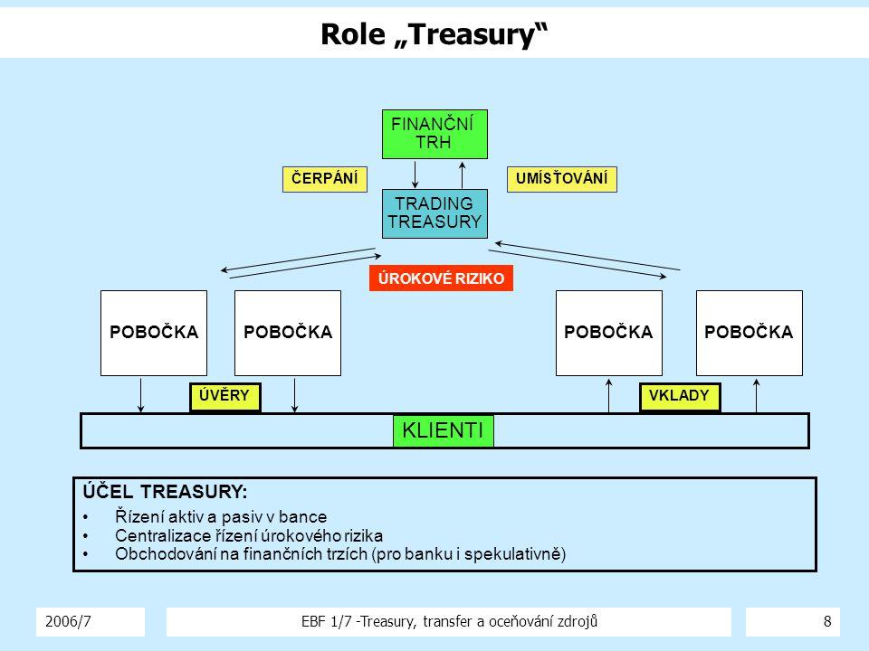 """2006/7EBF 1/7 -Treasury, transfer a oceňování zdrojů8 ÚČEL TREASURY: Řízení aktiv a pasiv v bance Centralizace řízení úrokového rizika Obchodování na finančních trzích (pro banku i spekulativně) FINANČNÍ TRH TRADING TREASURY UMÍSŤOVÁNÍČERPÁNÍ POBOČKA KLIENTI VKLADYÚVĚRY ÚROKOVÉ RIZIKO Role """"Treasury"""