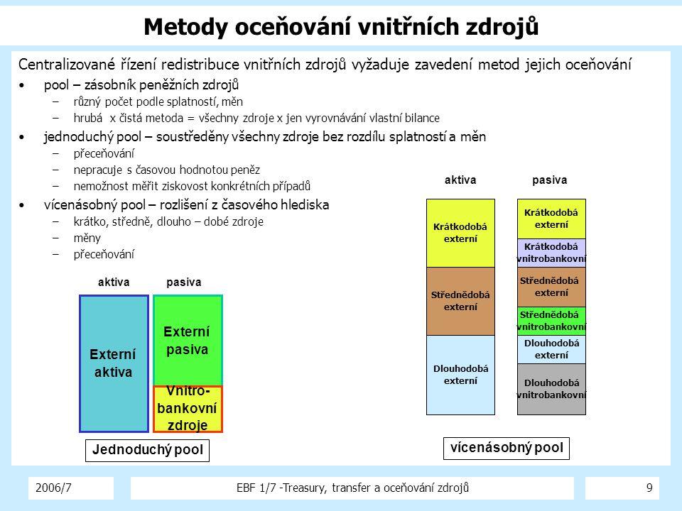 2006/7EBF 1/7 -Treasury, transfer a oceňování zdrojů10 Výnosová křivka