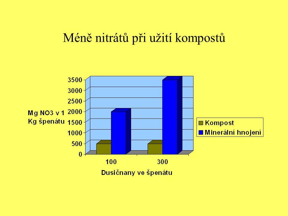 Méně nitrátů při užití kompostů